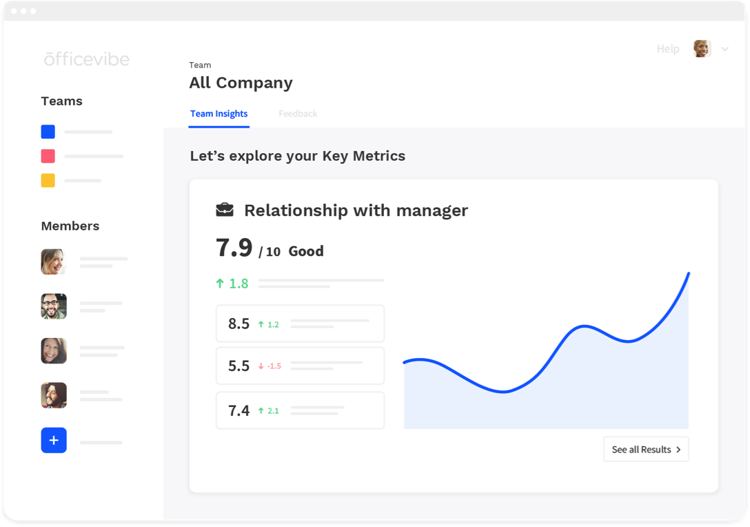 Officevibe, outil pour mesurer la satisfaction des collaborateurs